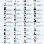 Danh sách đề cử Doanh Nhân tiêu biểu TP.HCM năm 2014